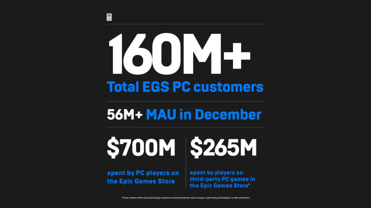 160 миллионов пользователей в общей сложности; 56 миллионов активных пользователей за месяц; 700 миллионов долларов потрачено пользователями в течение 2020 года; 265 миллиона долларов потрачено на игры сторонних разработчиков